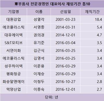 성열각 대원강업 부회장, 車부품사 중 최장수 CEO...재임기간 18.4년