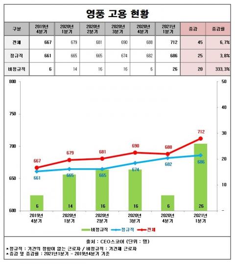 영풍, 코로나19에도 직원수 6.7% 증가... 1분기 정규직 686명