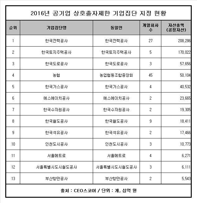 2016년 공기업 상호출자제한 기업집단 지정 현황