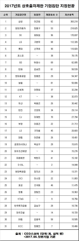 2017년도 상호출자제한 기업집단 지정현황