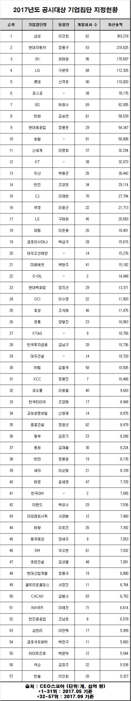 2017년도 공시대상 기업집단 지정현황
