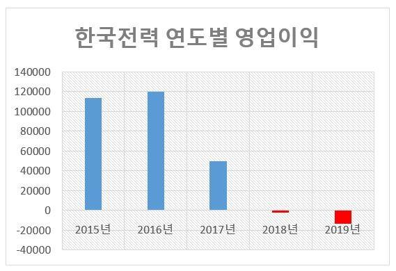 자료: 한국전력/단위: 억 원