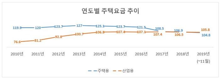 자료: 한국전력/단위: 원(KWh 당)