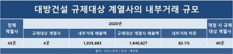 대방건설, 공정거래법 개정 시 규제대상 계열사 40곳으로 급증
