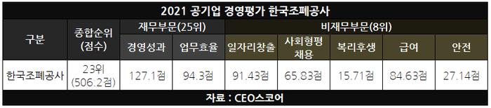 조폐공사, 희비 갈린 경평 실적…재무 부문 '울고' 비재무 평가 '웃고'