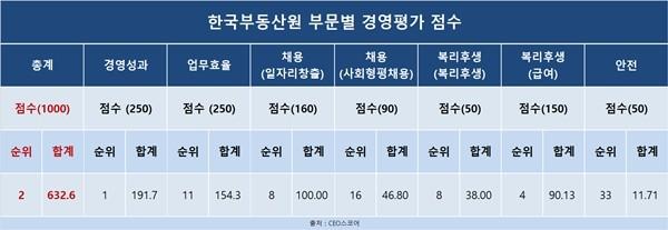 '경영성과' 돋보인 한국부동산원, 공기업 경영평가 종합 2위