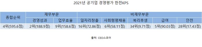 한전KPS, 공기업 경영평가 4위…재무 부문 우수
