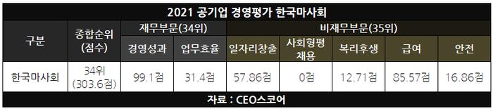 마사회, 공기업 경평 재무·비재무 부문 모두 '하위권'