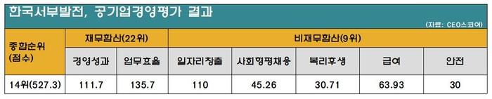 '적자전환' 서부발전, 직원연봉은 36개 공기업 중 3위