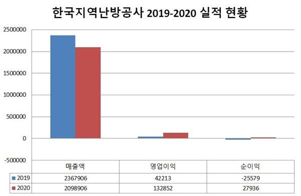 한국지역난방공사, 재무개선 뚜렷...정규직 전환율은 0%