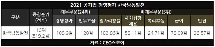 남동발전, 경평 일자리창출·사회형평채용 '우수'
