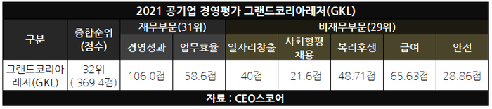 GKL, 재무·비재무 부문 경영평가서 나란히 하위권