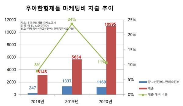 '빠른배달' 강화하는 배민, B마트 배차방식도 변화…쿠팡이츠 견제 본격화