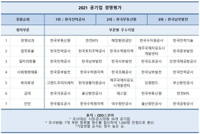한전, 공기업 경영평가 최우수기업 선정…부동산원·남부발전 2~3위