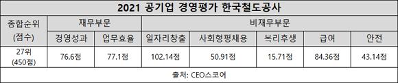 한국철도공사, 안전·일자리창출 빛났다