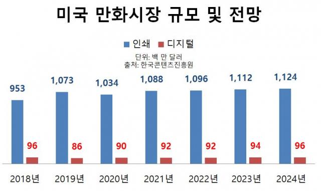 ▲ⓒ출처: 한국콘텐츠 진흥원, 2020년 만화산업 백서