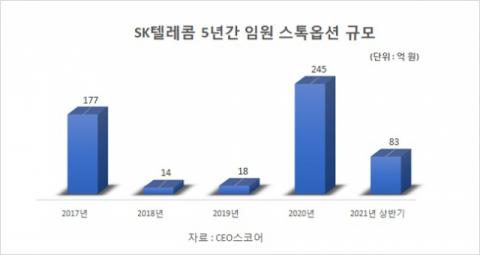 SK텔레콤, 5년간 스톡옵션 540억 부여…이통사 중 유일