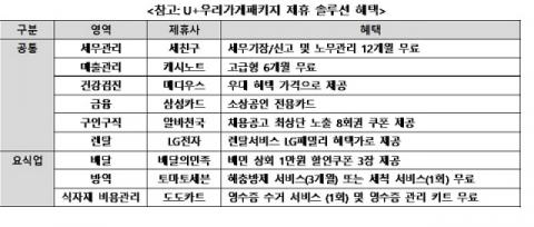 소상공인 모시기 나선 통신3사…서비스 경쟁'치열'