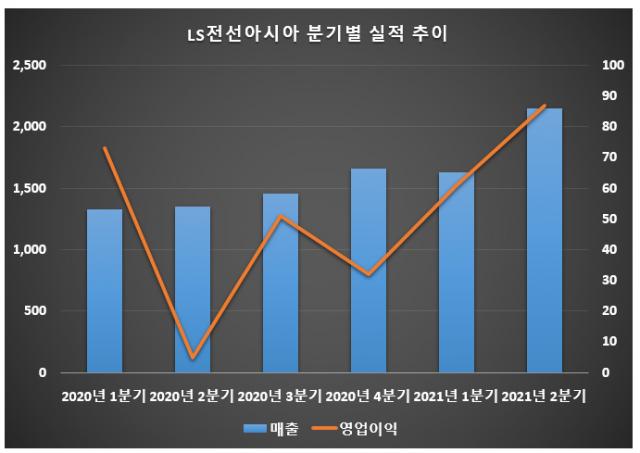자료: LS전선아시아/단위: 억원