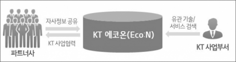 KT, 파트너사와 협력 플랫폼 '에코온' 운영