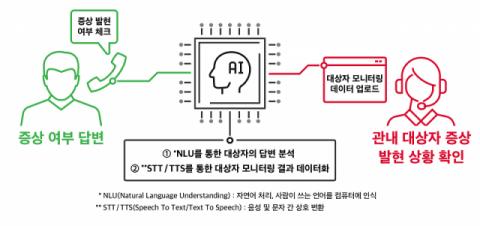 """SKT """"AI 방역도우미 '누구 케어콜', 300만콜 돌파"""""""