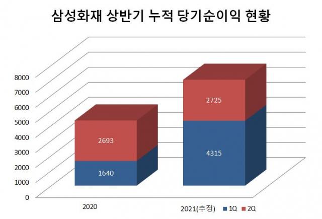 삼성화재 당기순이익 현황 <자료=에프앤가이드>