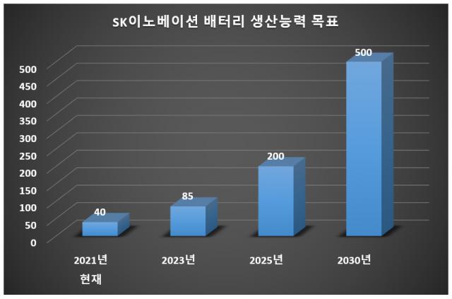 출처: SK이노베이션/단위: GWh
