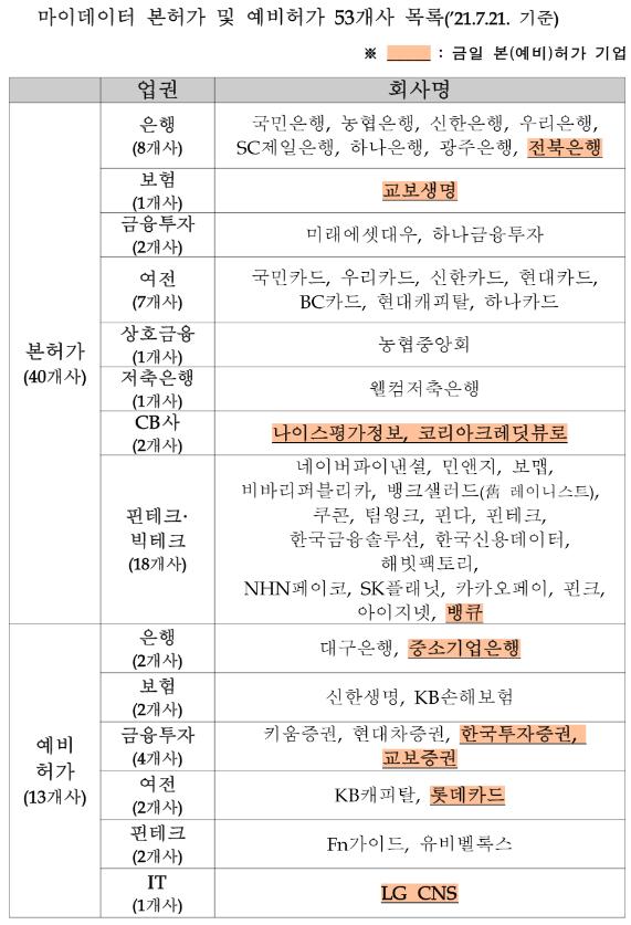 마이데이터 본허가·예비허가 53개사 목록. <자료 제공=금융위원회>