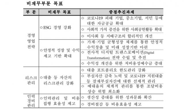2021년 수협은행 경영정상화 계획 - 비재무부문 묙표. <자료 출처=예금보험공사>