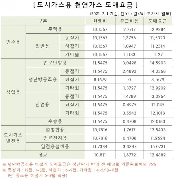 한국가스공사 천연가스 도매요금 용도별 공고안 갈무리
