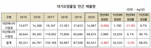 ▲한국토지주택공사 사업장별 대기오염물질 배출량<자료제공=CEO스코어>
