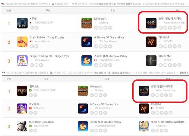 ▲ⓒ12일 기준 모바일 앱 분석 사이트 게볼루션 매출 순위 캡쳐/ (위) 구글플레이 매출 순위 (아래) 애플 앱스토어 매출 순위