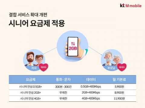 KT엠모바일, '데이터 함께 쓰기' 확대 개편…시니어 요금제도 적용
