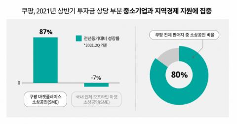 쿠팡, 2분기 입점 소상공인 매출 87%↑