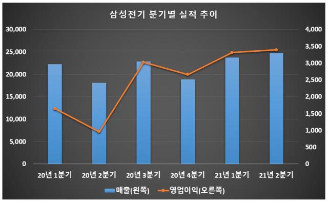 출처: 삼성전기/단위: 억원