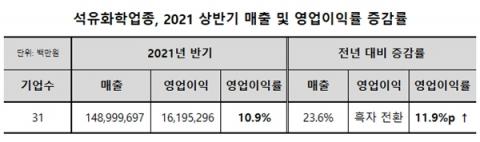 석유화학업종, 2021 상반기 영업이익률 10.9% '화려한 부활'