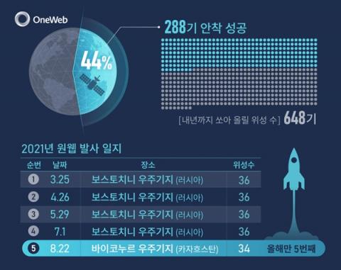 원웹, 위성 34기 띄웠다…한화그룹 합류 후 첫 발사 성공