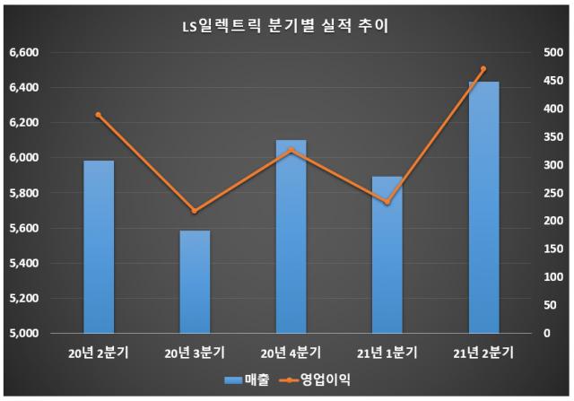 자료: LS일렉트릭/단위: 억원
