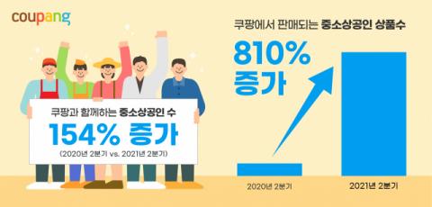 쿠팡, 중소상공인 판매자 전년比 154% 증가