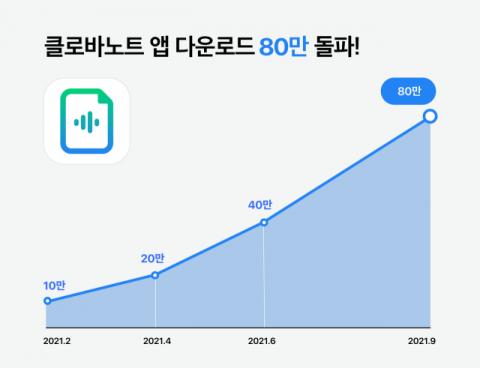 출시 1년 네이버 '클로바노트', 누적 다운로드 80만건 돌파