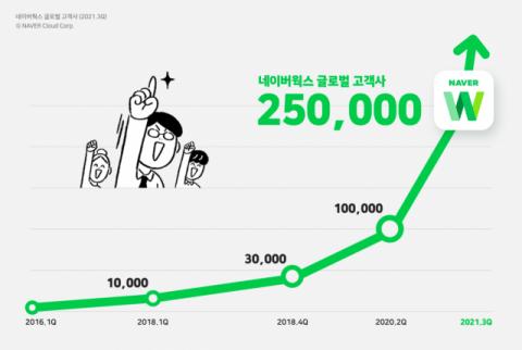 네이버웍스, 일본 협업툴 시장 5년 연속 '1위'…글로벌 고객기업 25만 돌파