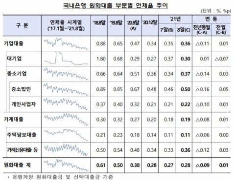 8월 국내은행 대출 연체율 0.28%…전월 수준 유지